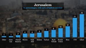 Risultati elettorali nella città di Gerusalemme (clicca per ingrandire)