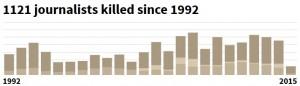 1.120 giornalisti uccisi dal 1992