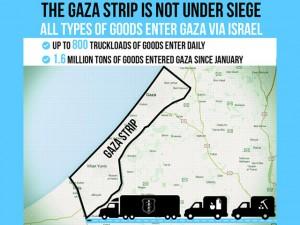 La striscia di Gaza non è sotto assedio: