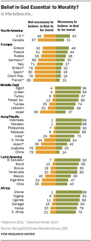 """Alla domanda: """"E' necessario credere in Dio per essere una persona morale?"""", il 59% degli israeliani risponde """"non è necessario"""" qualificando la popolazione del paese come di gran lunga la più laica di tutti i paesi del Medio Oriente (dove le risposte """"non è necessario"""" vanno dal 30% del Libano al 13% dei palestinesi, al 4% di Egitto e Giordania)"""