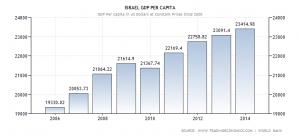 Pil pro capite israeliano fra il 2012 e il 2014