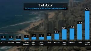 Risultati elettorali quasi definitivi nella città di Tel Aviv (clicca per ingrandire)