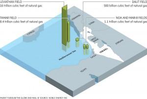 Stima delle riserve di gas naturale nei giacimenti aoff-shore israeliani